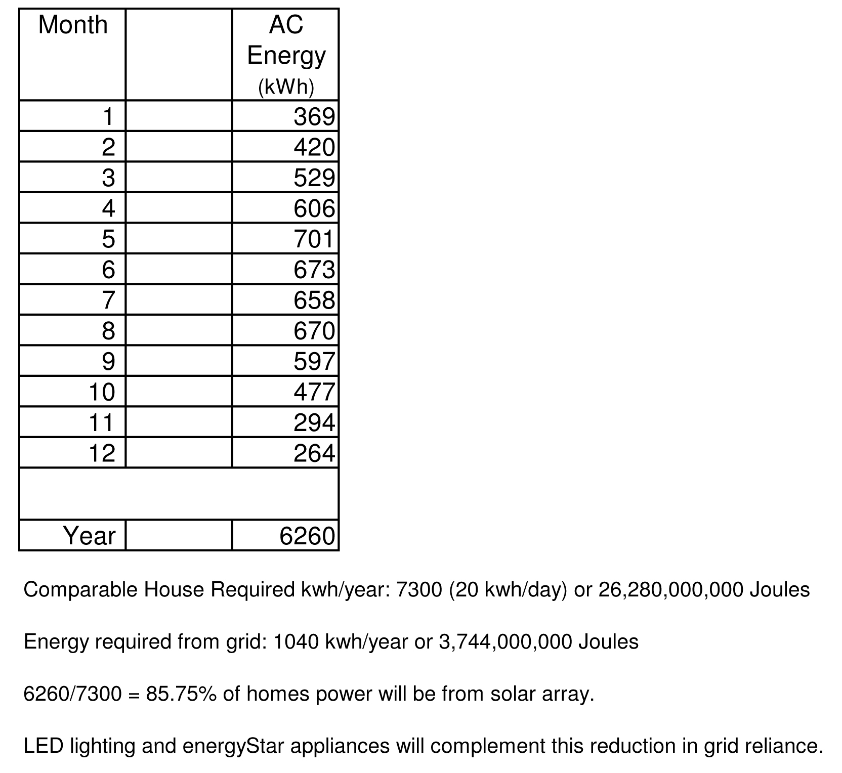 Passive Solar House - Solar Panel calcs